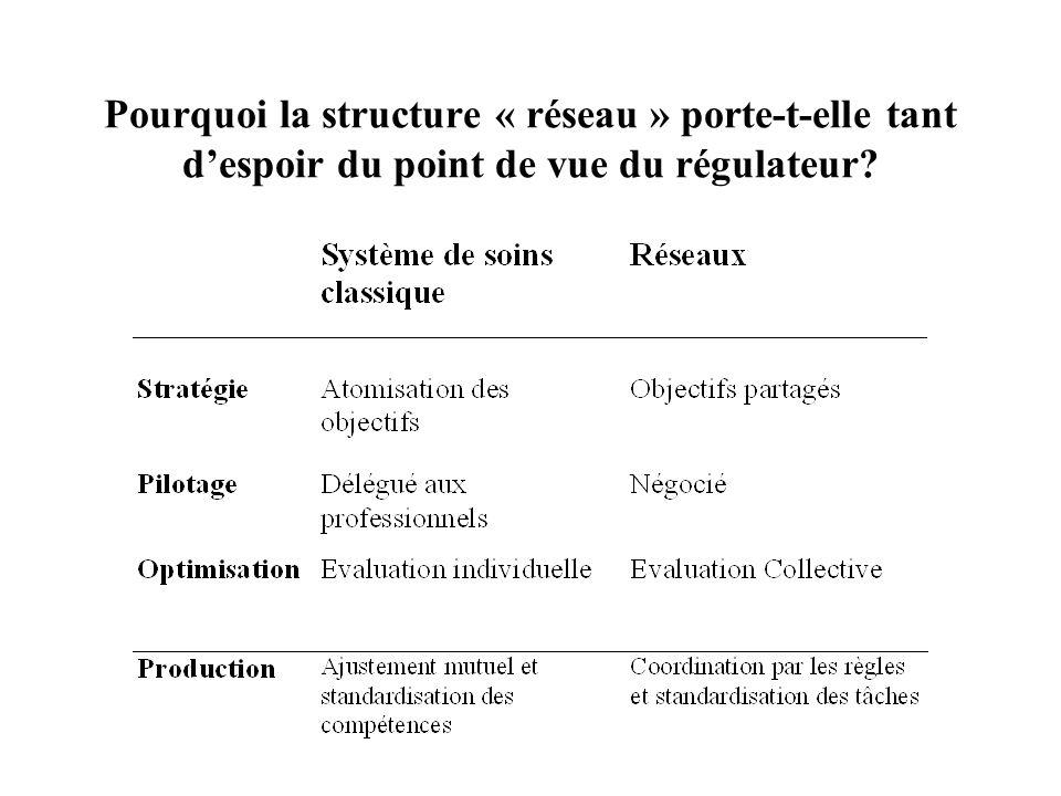 Pourquoi la structure « réseau » porte-t-elle tant despoir du point de vue du régulateur?
