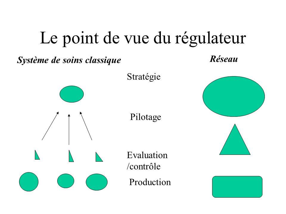 Le point de vue du régulateur Stratégie Evaluation /contrôle Production Pilotage Système de soins classique Réseau