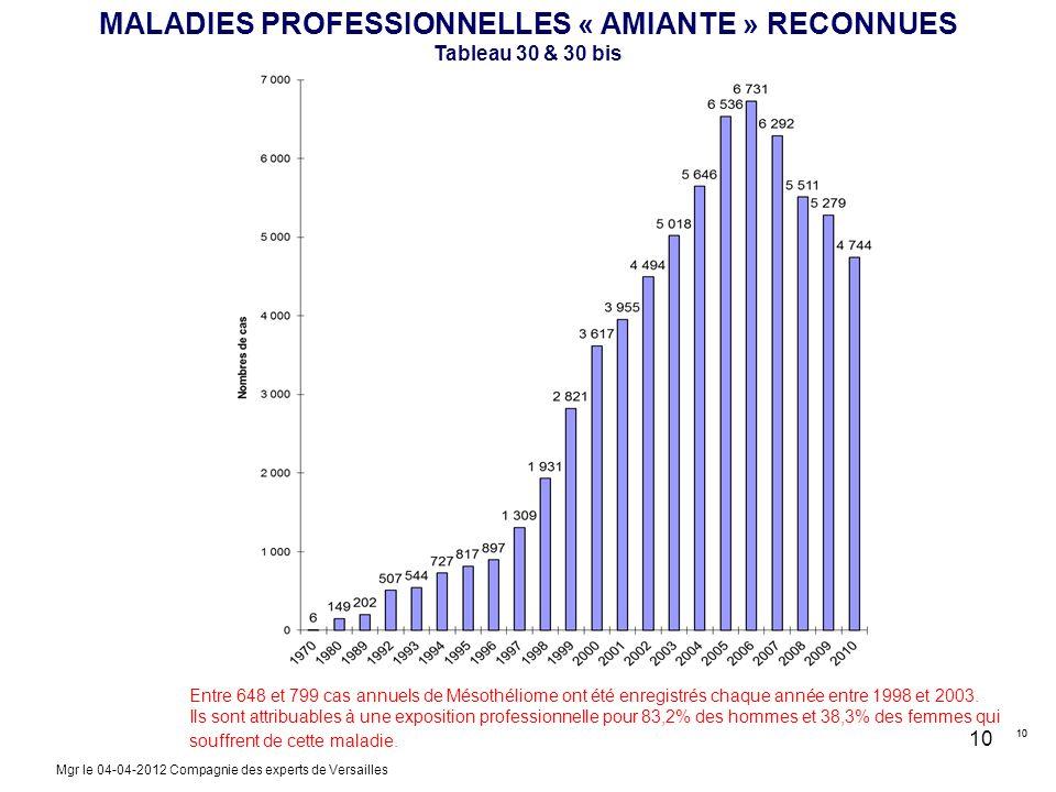 10 MALADIES PROFESSIONNELLES « AMIANTE » RECONNUES Tableau 30 & 30 bis Entre 648 et 799 cas annuels de Mésothéliome ont été enregistrés chaque année e