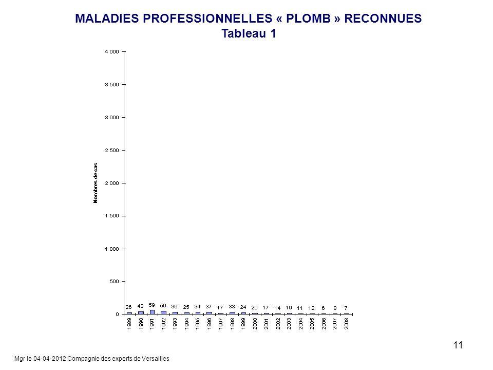 MALADIES PROFESSIONNELLES « PLOMB » RECONNUES Tableau 1 Mgr le 04-04-2012 Compagnie des experts de Versailles 11