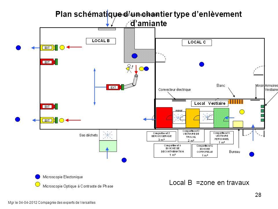 Mgr le 04-04-2012 Compagnie des experts de Versailles 28 Plan schématique dun chantier type denlèvement damiante Local B =zone en travaux