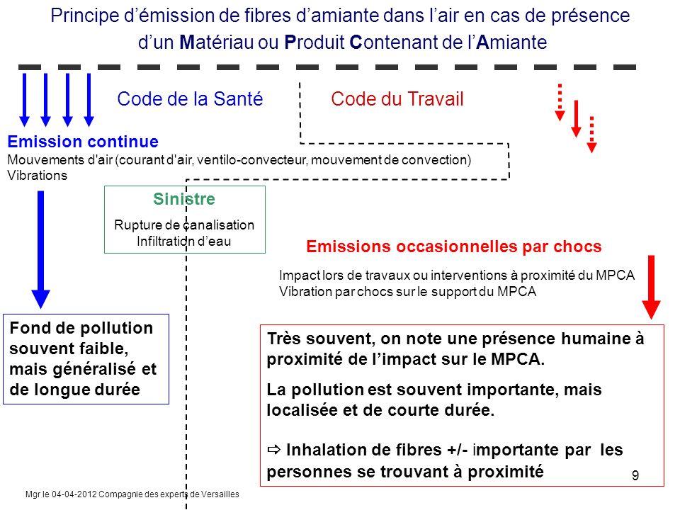 Emission continue Mouvements d'air (courant d'air, ventilo-convecteur, mouvement de convection) Vibrations Emissions occasionnelles par chocs Impact l