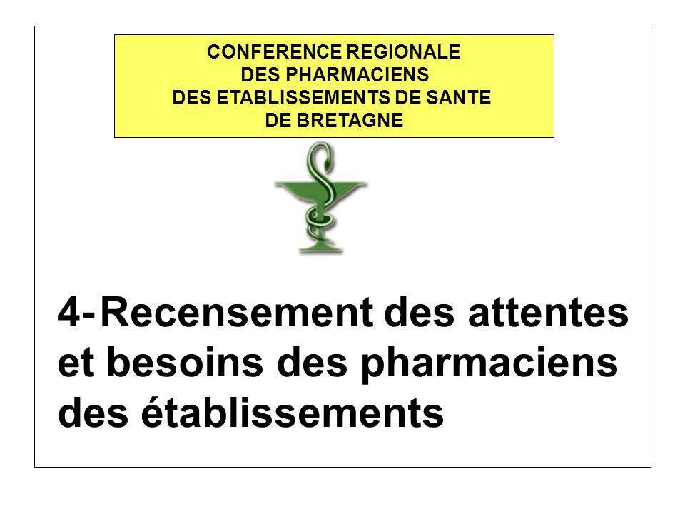 4- Recensement des attentes et besoins des pharmaciens des établissements CONFERENCE REGIONALE DES PHARMACIENS DES ETABLISSEMENTS DE SANTE DE BRETAGNE