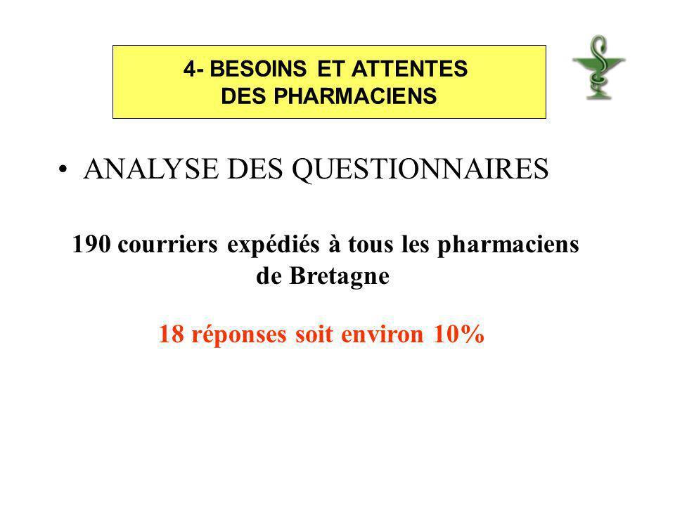 ANALYSE DES QUESTIONNAIRES 4- BESOINS ET ATTENTES DES PHARMACIENS 190 courriers expédiés à tous les pharmaciens de Bretagne 18 réponses soit environ 10%