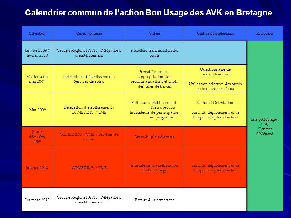 CalendrierQui est concernéActionsOutils méthodologiquesRessources Janvier 2009 à février 2009 Groupe Régional AVK / Délégations détablissement 8 Ateli