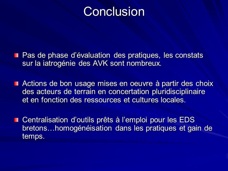 Conclusion Pas de phase dévaluation des pratiques, les constats sur la iatrogénie des AVK sont nombreux. Actions de bon usage mises en oeuvre à partir