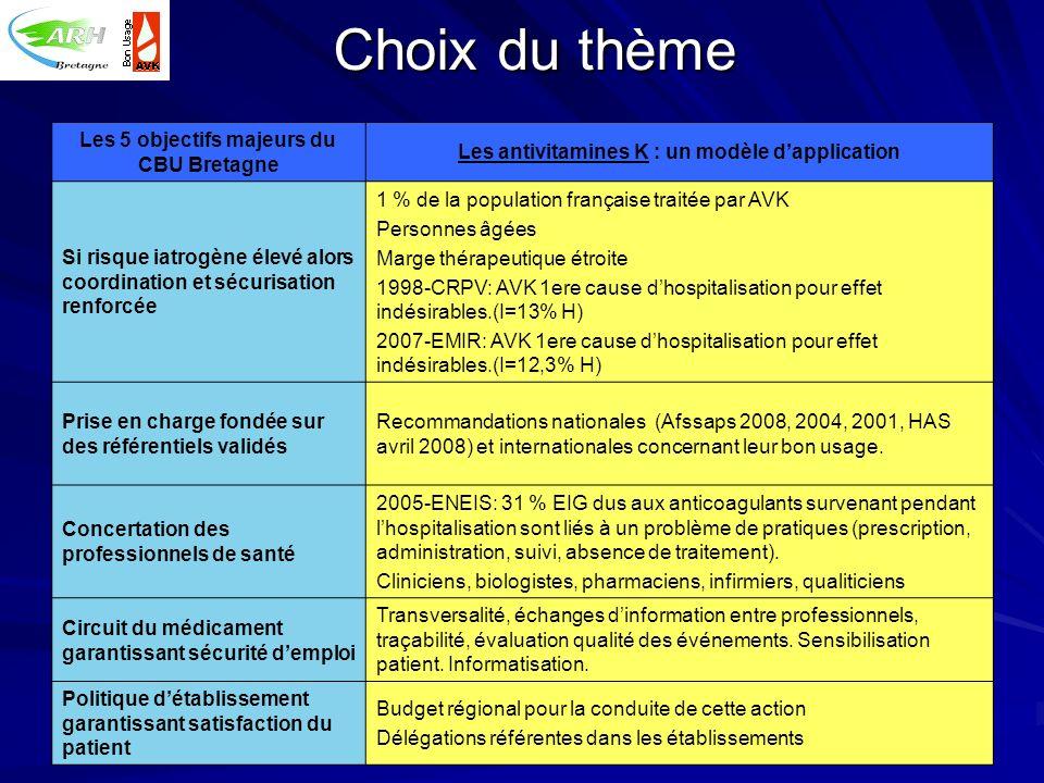 Choix du thème Les 5 objectifs majeurs du CBU Bretagne Les antivitamines K : un modèle dapplication Si risque iatrogène élevé alors coordination et sé