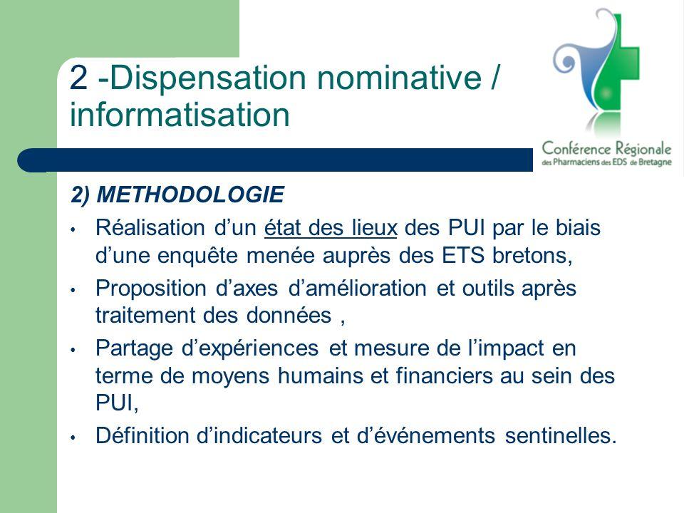 2 -Dispensation nominative / informatisation 2) METHODOLOGIE Réalisation dun état des lieux des PUI par le biais dune enquête menée auprès des ETS bre