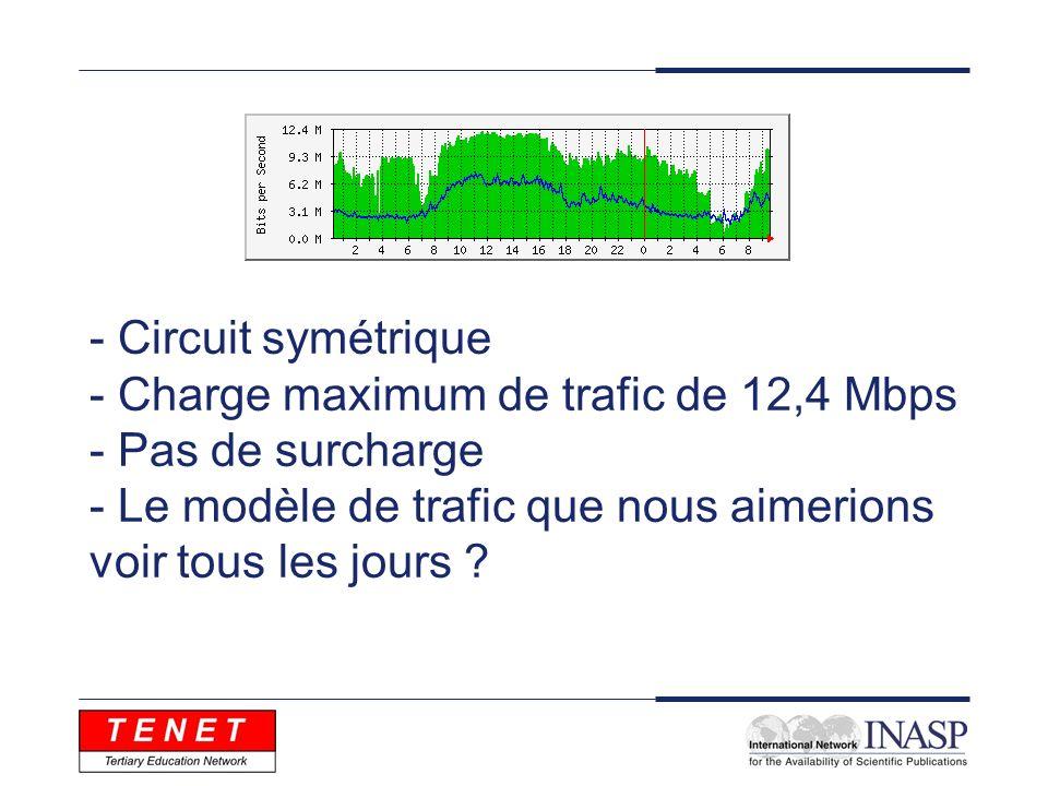 - Circuit symétrique - Charge maximum de trafic de 12,4 Mbps - Pas de surcharge - Le modèle de trafic que nous aimerions voir tous les jours ?