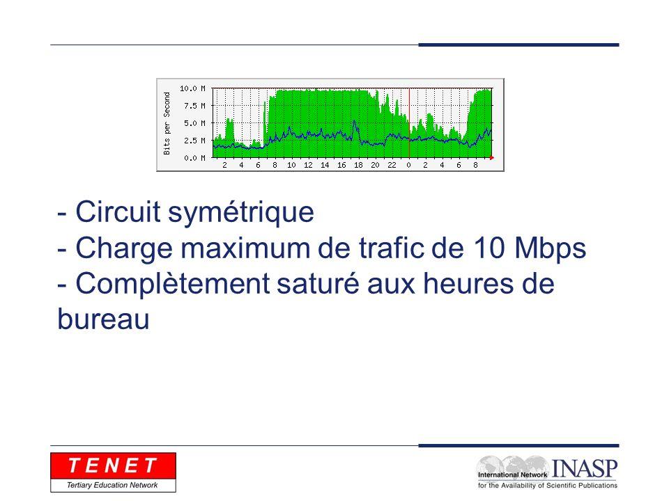 - Circuit symétrique - Charge maximum de trafic de 10 Mbps - Complètement saturé aux heures de bureau