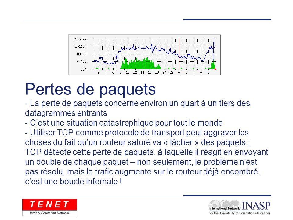 Effets de la congestion Paquets livrés affectés par la congestion.