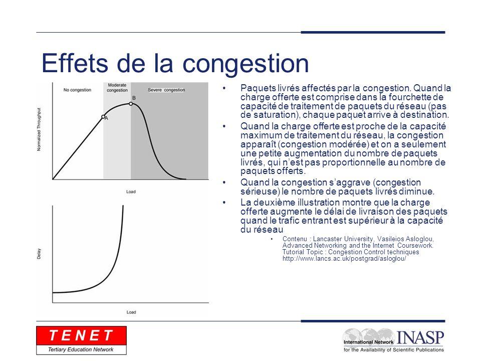 Effets de la congestion Paquets livrés affectés par la congestion. Quand la charge offerte est comprise dans la fourchette de capacité de traitement d