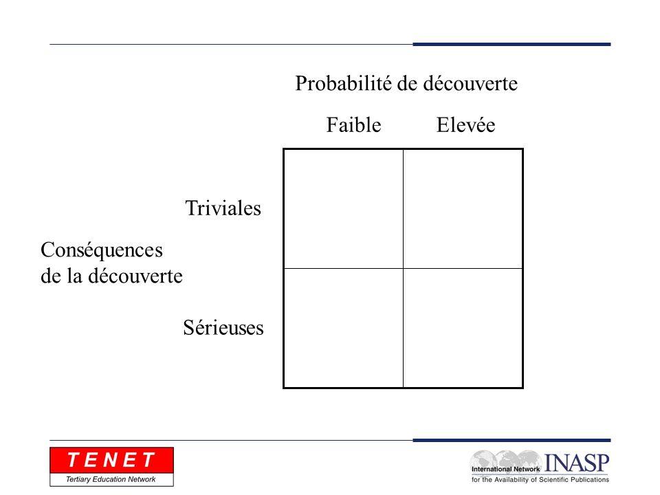 Probabilité de découverte Conséquences de la découverte Faible Elevée Triviales Sérieuses
