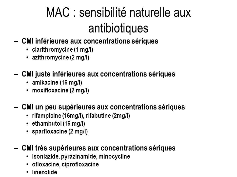 MAC : sensibilité naturelle aux antibiotiques – CMI inférieures aux concentrations sériques clarithromycine (1 mg/l) azithromycine (2 mg/l) – CMI just