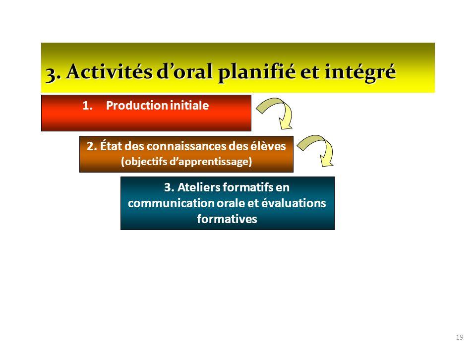 19 1.Production initiale 2. État des connaissances des élèves (objectifs dapprentissage) 3. Ateliers formatifs en communication orale et évaluations f