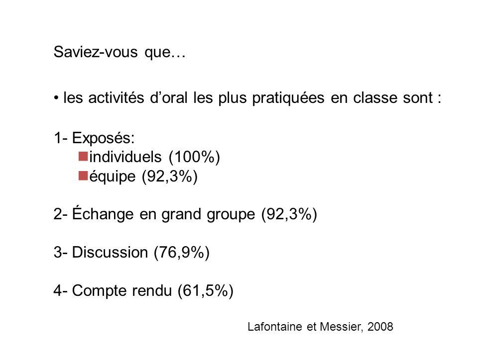 Saviez-vous que… les activités doral les plus pratiquées en classe sont : 1- Exposés: individuels (100%) équipe (92,3%) 2- Échange en grand groupe (92