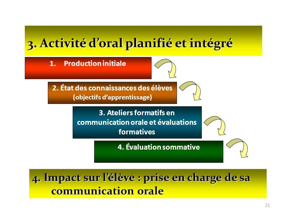 21 4. Impact sur lélève : prise en charge de sa communication orale 1.Production initiale 2. État des connaissances des élèves (objectifs dapprentissa
