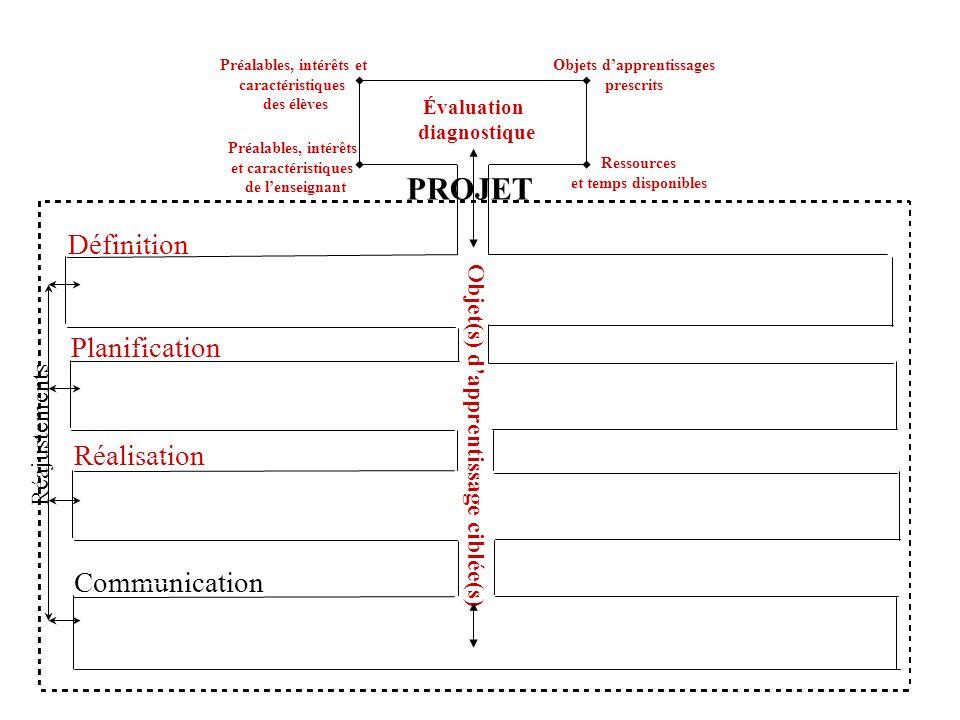 PROJET Définition Planification Réalisation Communication Objet(s) dapprentissage ciblée(s) Réajustements Évaluation diagnostique Préalables, intérêts