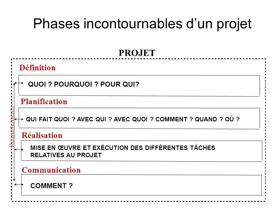 PROJET Définition Planification Réalisation Communication Réajustements Phases incontournables dun projet QUOI .