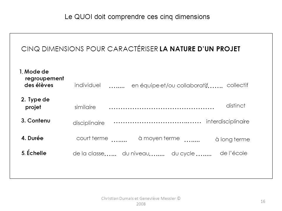 http://www.mels.gouv.qc.ca/DGFJ/dp/programme_de_formation/secondaire/pdf/prform2004/synthese1ercyclesec.pdf 15 Christian Dumais et Geneviève Messier ©