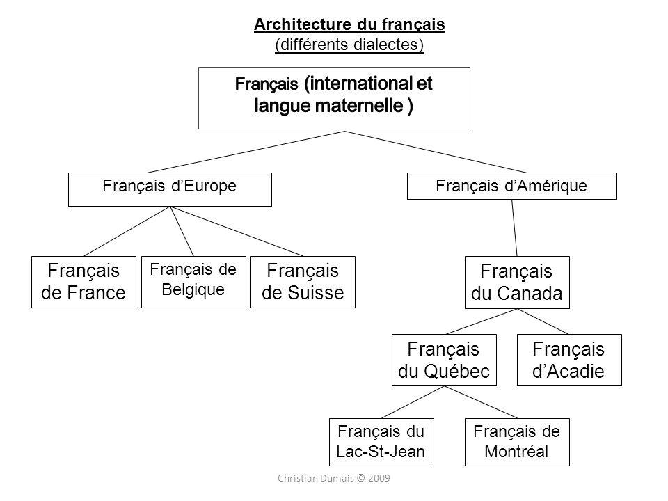 Architecture du français (différents dialectes) Français dEuropeFrançais dAmérique Français de France Français de Belgique Français de Suisse Français