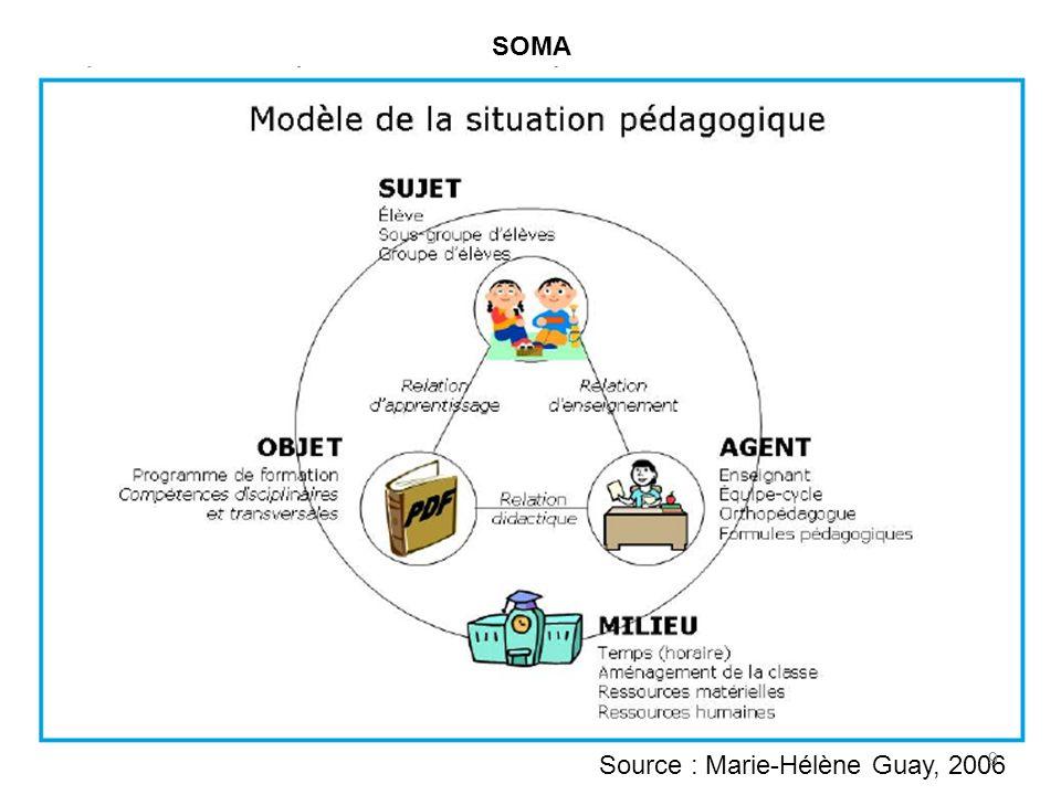 Source : Marie-Hélène Guay, 2006 SOMA 9