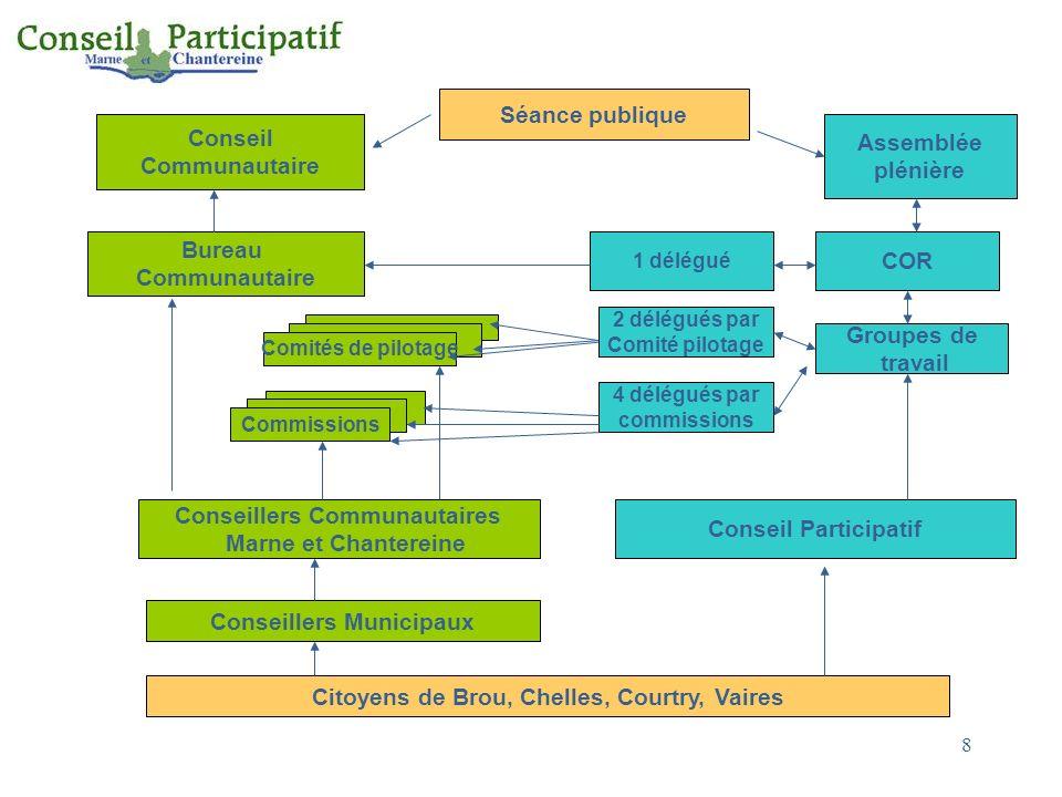 8 Citoyens de Brou, Chelles, Courtry, Vaires Conseillers Municipaux Conseillers Communautaires Marne et Chantereine Conseil Participatif Comités de pi