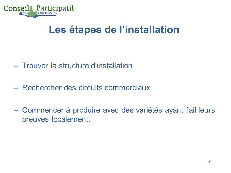 Les étapes de linstallation –Trouver la structure dinstallation –Rechercher des circuits commerciaux –Commencer à produire avec des variétés ayant fai