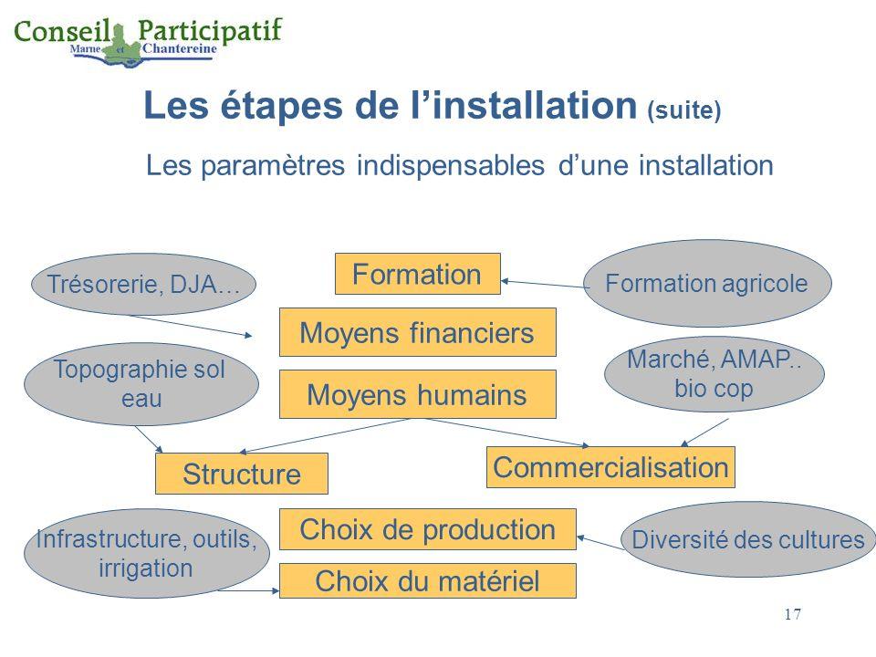 Les étapes de linstallation (suite) Les paramètres indispensables dune installation Formation Moyens financiers Moyens humains Structure Commercialisa