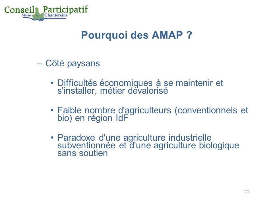Pourquoi des AMAP ? –Côté paysans Difficultés économiques à se maintenir et s'installer, métier dévalorisé Faible nombre d'agriculteurs (conventionnel