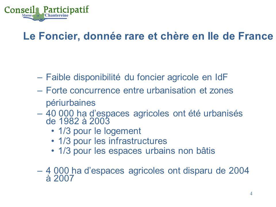 Le Foncier, donnée rare et chère en Ile de France –Faible disponibilité du foncier agricole en IdF –Forte concurrence entre urbanisation et zones péri