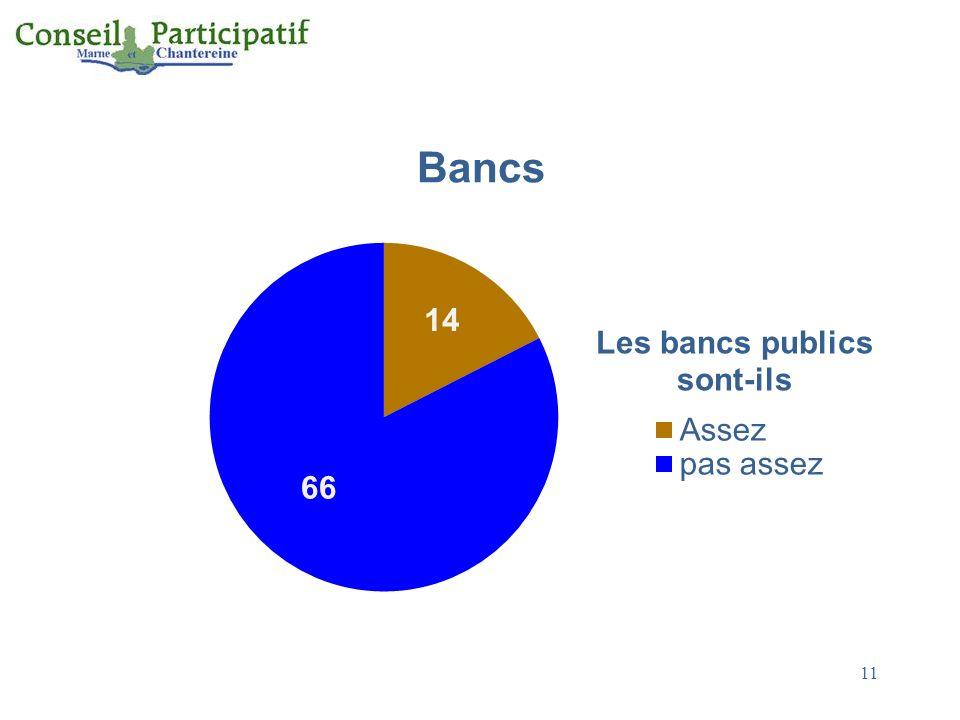Bancs 11