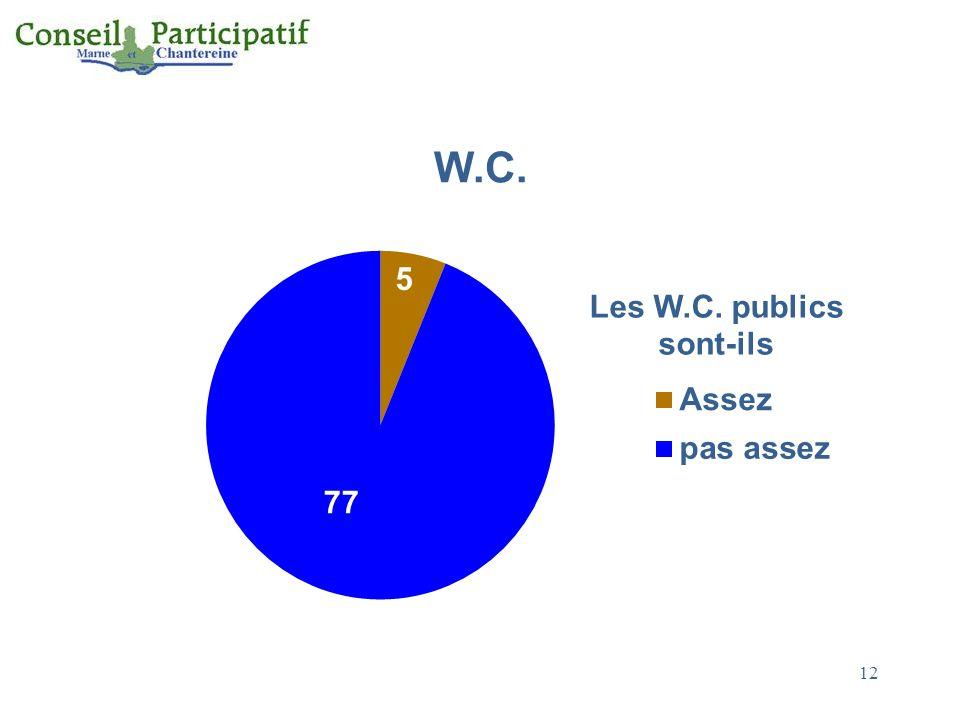 W.C. 12