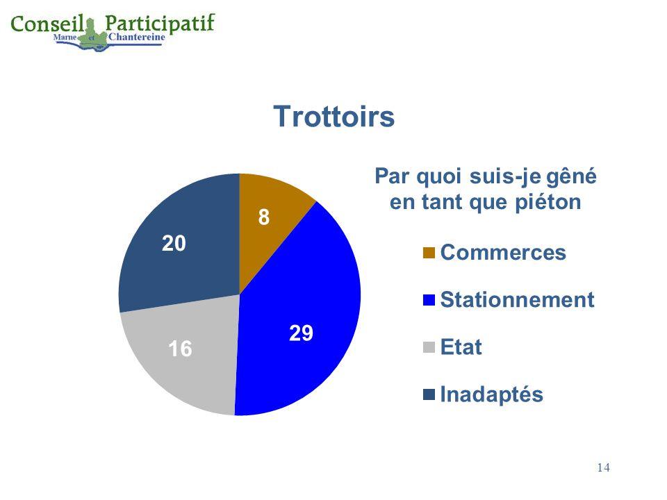 Trottoirs 14