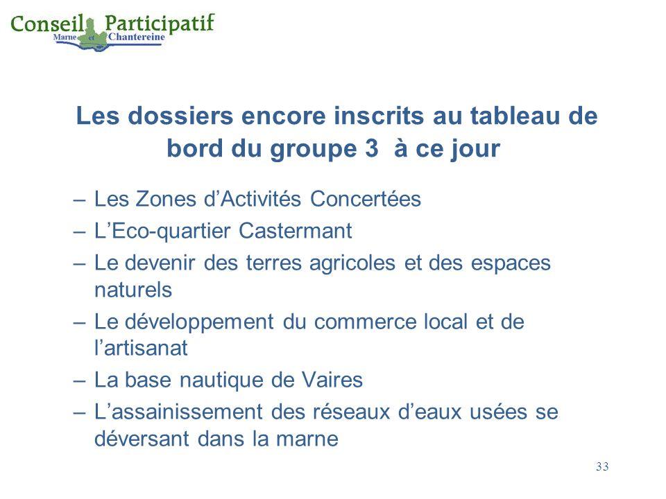 Les dossiers encore inscrits au tableau de bord du groupe 3 à ce jour –Les Zones dActivités Concertées –LEco-quartier Castermant –Le devenir des terre