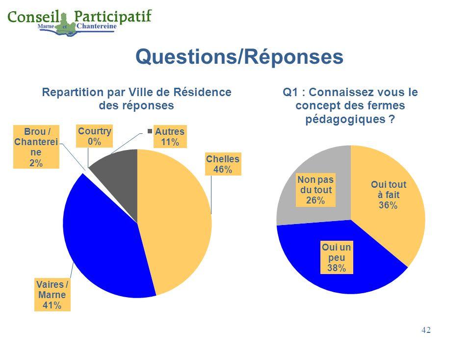 Questions/Réponses 42