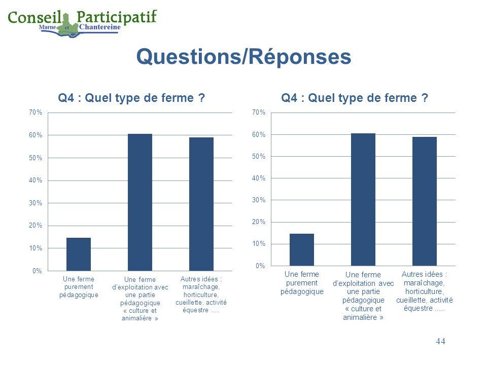 Questions/Réponses 44