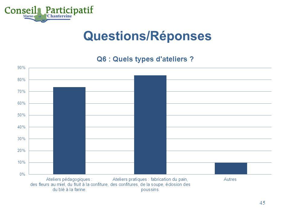 Questions/Réponses 45