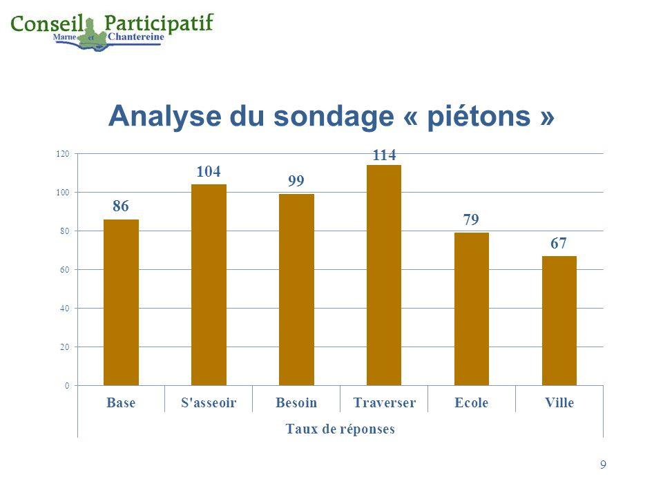 Analyse du sondage « piétons » 9