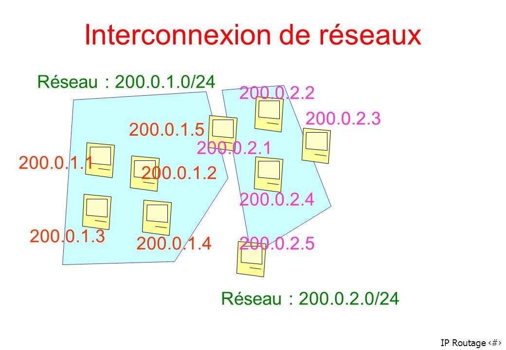 IP Routage 10 Interconnexion de réseaux Réseau : 200.0.1.0/24 200.0.1.1 200.0.1.2 200.0.1.3 200.0.1.4 200.0.1.5 Réseau : 200.0.2.0/24 200.0.2.2 200.0.