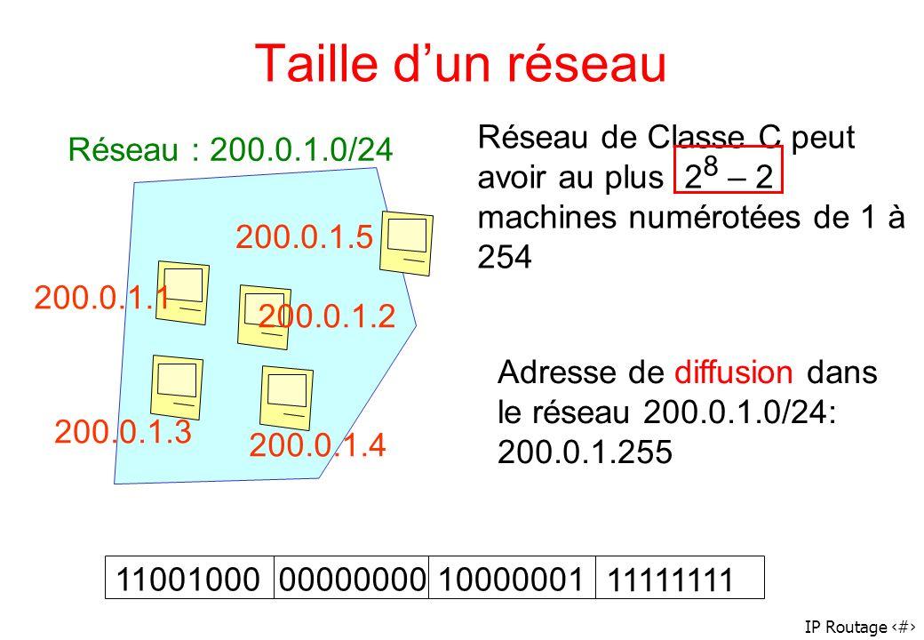 IP Routage 11 Taille dun réseau Réseau : 200.0.1.0/24 200.0.1.1 200.0.1.2 200.0.1.3 200.0.1.4 200.0.1.5 Adresse de diffusion dans le réseau 200.0.1.0/