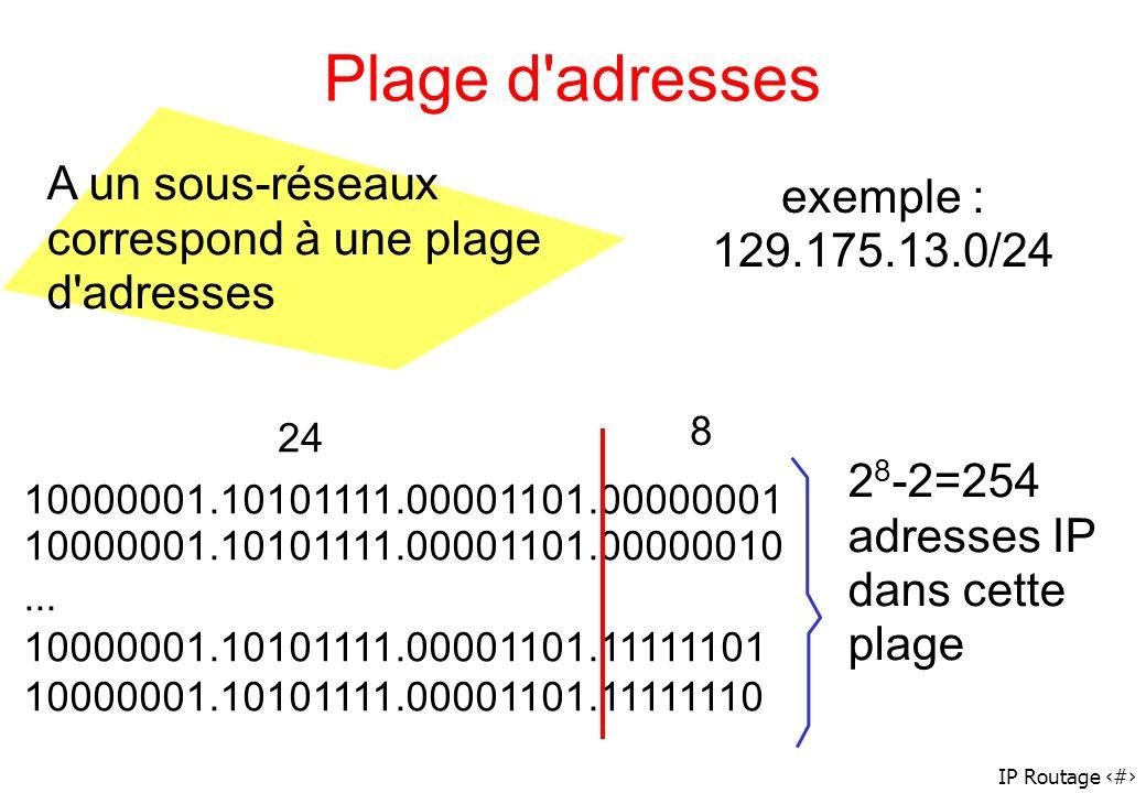 IP Routage 12 Plage d'adresses A un sous-réseaux correspond à une plage d'adresses exemple : 129.175.13.0/24 24 8 10000001.10101111.00001101.00000001