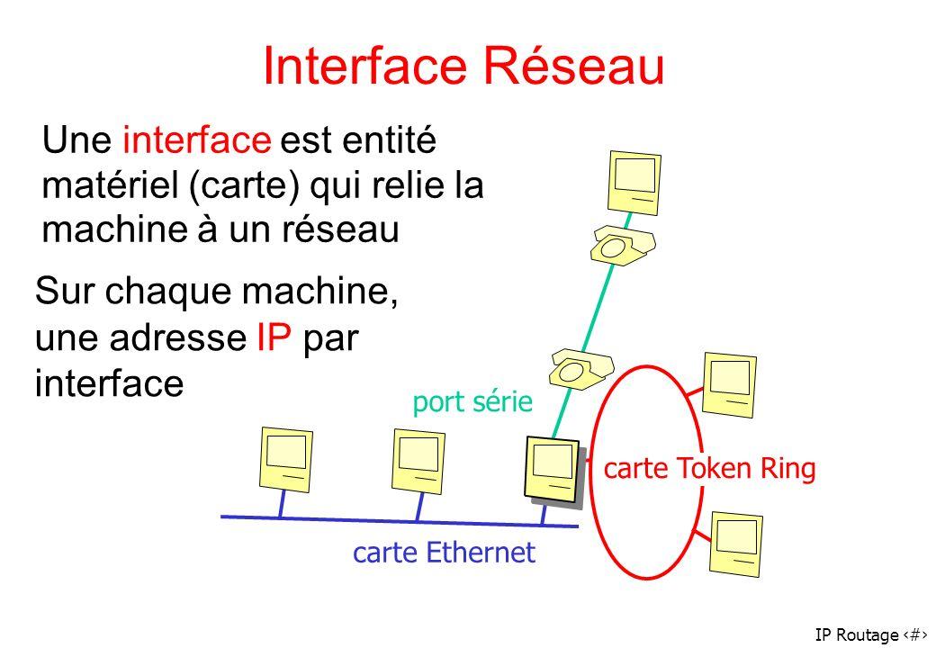 IP Routage 27 Interface Réseau Une interface est entité matériel (carte) qui relie la machine à un réseau port série carte Ethernet carte Token Ring S