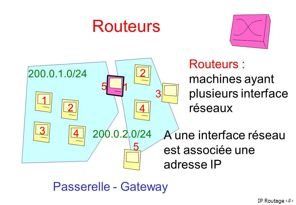 IP Routage 31 Routeurs 1 2 3 4 5 1 2 3 4 5 Routeurs : machines ayant plusieurs interface réseaux A une interface réseau est associée une adresse IP 20