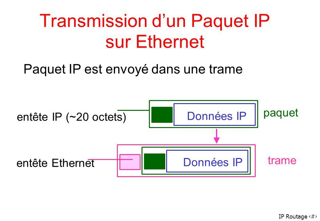 IP Routage 33 Transmission dun Paquet IP sur Ethernet paquet trame entête IP (~20 octets) entête Ethernet Données IP Paquet IP est envoyé dans une tra