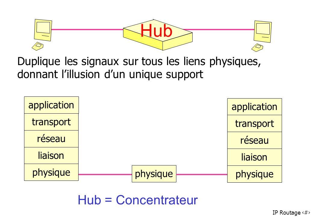IP Routage 34 Hub physique Duplique les signaux sur tous les liens physiques, donnant lillusion dun unique support physique liaison réseau transport a