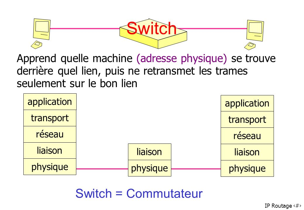 IP Routage 35 Switch physique liaison Apprend quelle machine (adresse physique) se trouve derrière quel lien, puis ne retransmet les trames seulement