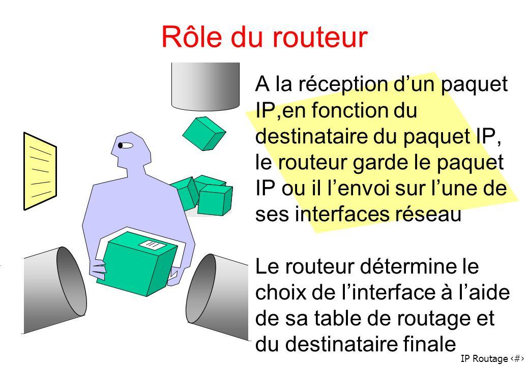 IP Routage 37 Rôle du routeur A la réception dun paquet IP,en fonction du destinataire du paquet IP, le routeur garde le paquet IP ou il lenvoi sur lu