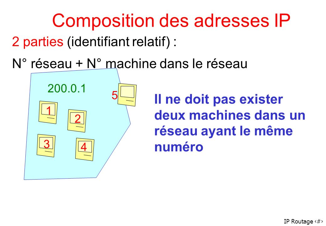 IP Routage 4 Composition des adresses IP 200.0.1 1 2 3 4 5 2 parties (identifiant relatif) : N° réseau + N° machine dans le réseau Il ne doit pas exis