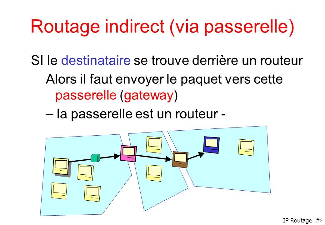 IP Routage 40 Routage indirect (via passerelle) SI le destinataire se trouve derrière un routeur Alors il faut envoyer le paquet vers cette passerelle